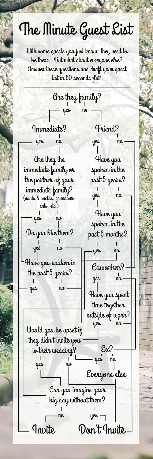 Wedding Quotes : Use this handy guide to draft your wedding guest ...